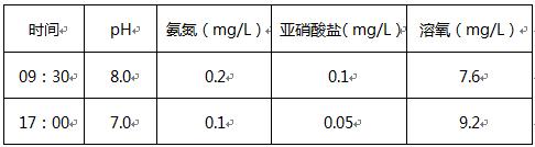 老绿水用药前后对比数据